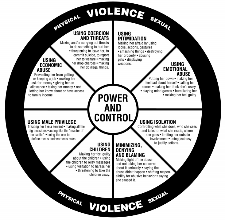 TheHotLine Abuse Chart